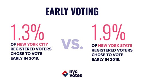 Early Voting in NYC versus New York State